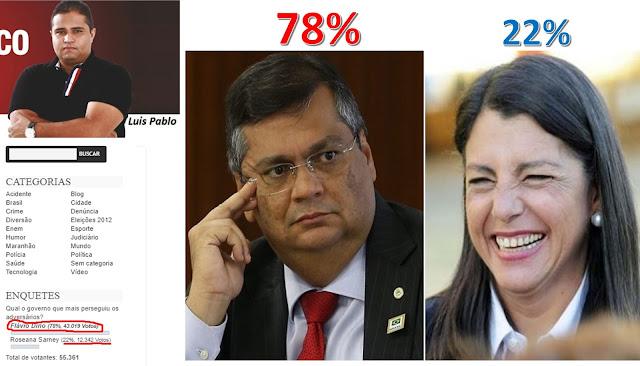 Enquete de 55 mil votantes dá vitória de 78% para Flávio Dino e Roseana se lava (Ri)
