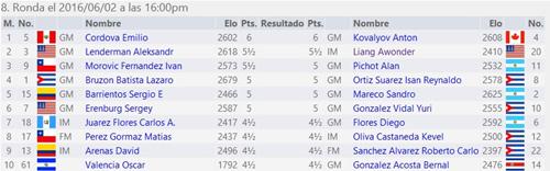 http://chess-results.com/tnr218432.aspx?lan=2&art=2&rd=8&turdet=YES&flag=30&wi=984