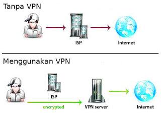 keuntungan-kerugian-menggunakan-vpn