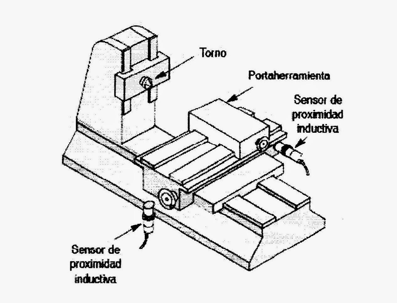 Tecnologia Electronica Tipos De Sensores De Proximidad