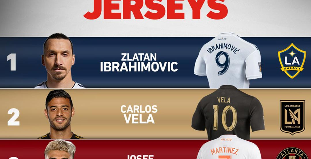 39f4c06f5 Major League Soccer this week announced whose players  jerseys sold best  this year so far