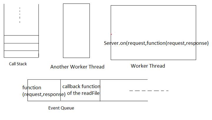 Prasada's Stupidity: Event Loop in Node JS