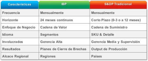 SAP ibp vs S&OP