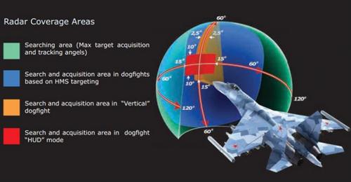 Sistem Radar SU-35