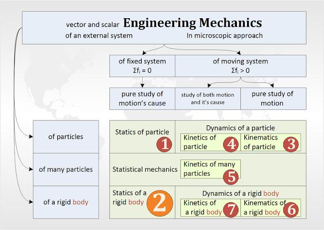 Distinction between branches of Engineering mechanics