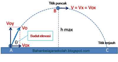 Menentukan sudut elevasi gerak parabola