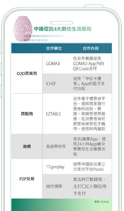 中國信託4大數位生活服務