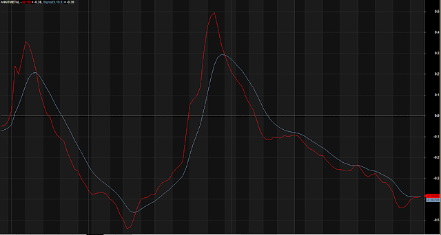 Fast Slow MACD Crossover Lines