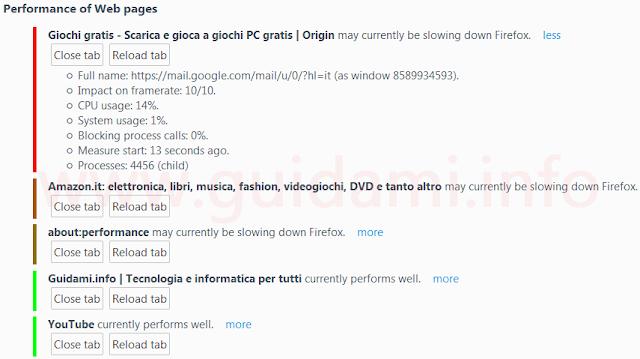 Pagina about performance di Firefox consumo CPU dei siti aperti