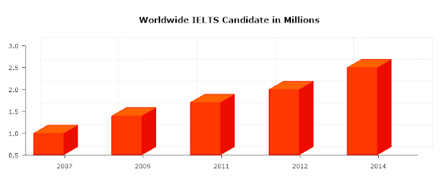 The number of worldwide IELTS test taker