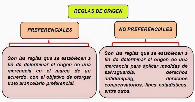 tipos de reglas de origen