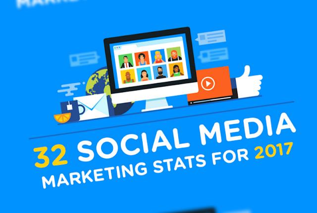 30+ #SocialMedia Marketing Stats for 2017 (infographic)