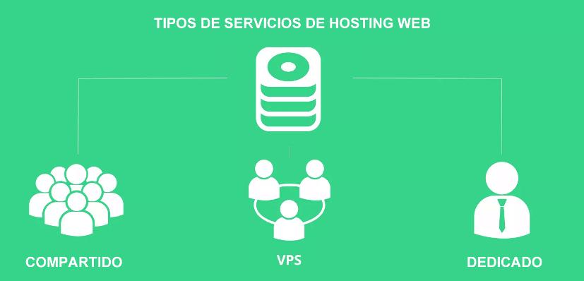 Tipos de servicios de hosting web