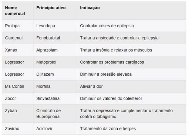 Lista com alguns remédios que podem causar depressão