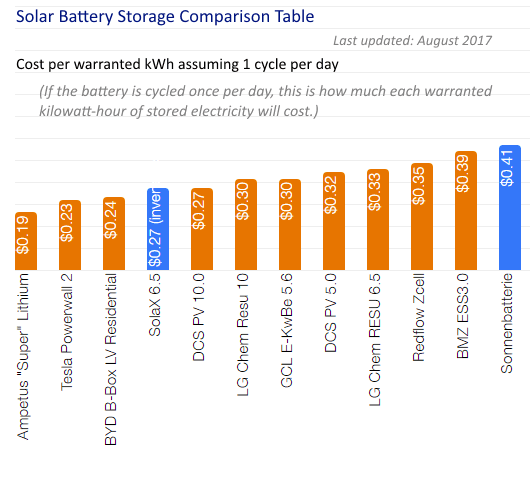 Solar Battery Storage Comparison Table