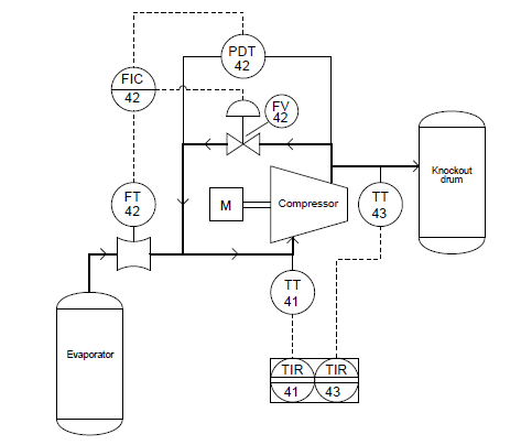 Industrial Instrumentation Process And Instrument Diagrams P Ids