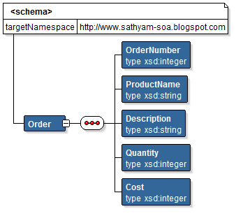 Sathya's Tech Blog: Processing No Namespace XML Messages SOA 11g