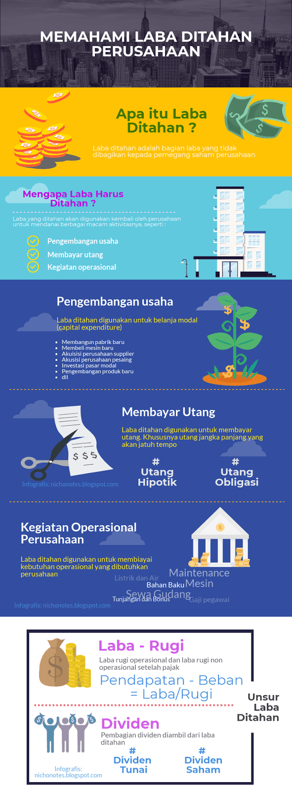 Infografis Laba Ditahan