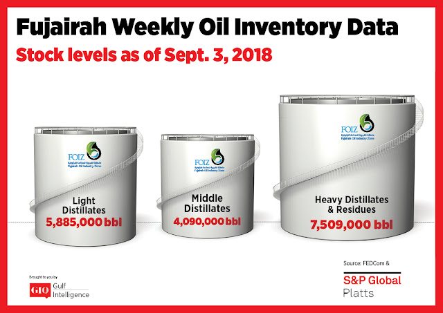 Chart Attribute: Fujairah Weekly Oil Inventory Data (as of September 3, 2018) / Source: The Gulf Intelligence