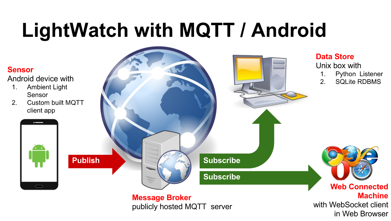 iot-hub org: LightWatchMQ : IOT with MQTT / PubSub and Android