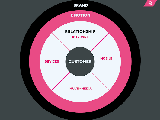 The Brand Relationship Model