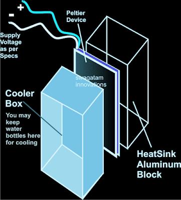 Simple mini refrigerator using Peltier device