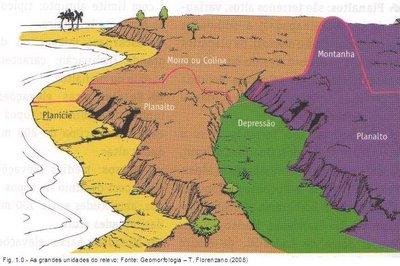 Geografia Ensinar E Aprender As Formas De Relevo
