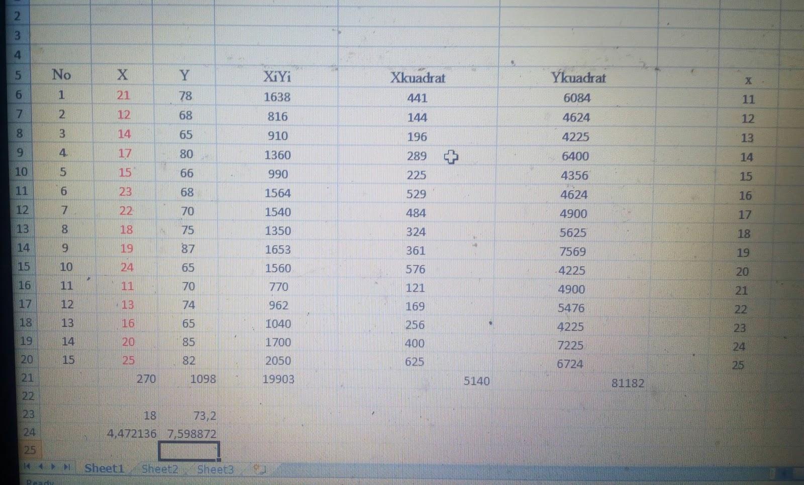 Soal Latihan 9 Statistik Terapan Dan Referensi Jawaban Menurut Penulis Dosen Dr Fauziana