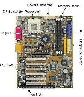 Fungsi Chipset Pada Laptop dan PC