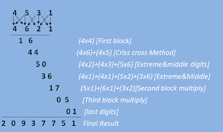 Four digit multiplication