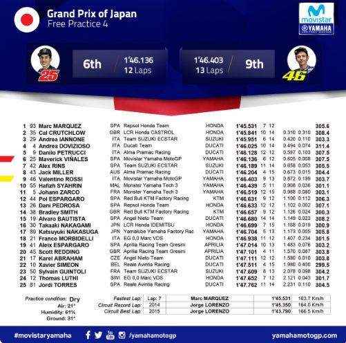 Hasil FP4 MotoGP Jepang 2018