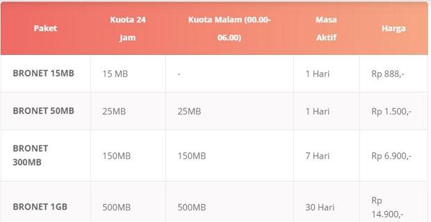 Paket Internet Axis BRONET Terbaru 2019