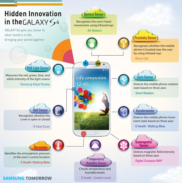 Hidden Sensors and Innovatives in Galaxy S4