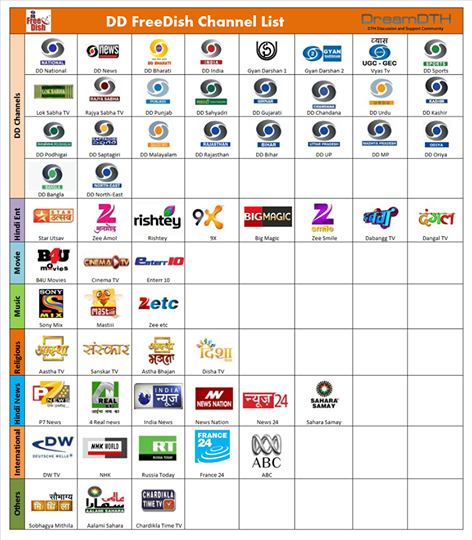 DD Free Dish Availible Channels List | Stonics Find Your Softwares Here
