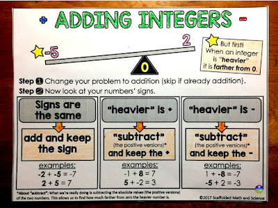 "If you have students struggling with integer operations, the teaching ideas in this post will help. First is an integer operations graphic organizer that helps students ""see"" the tricky relationship between positive and negative numbers. This graphic organizer is based on the method or looking at integers in the same way the integer operations manipulative in the post. Also includes links to multiplying and dividing integers visuals and number sense help."