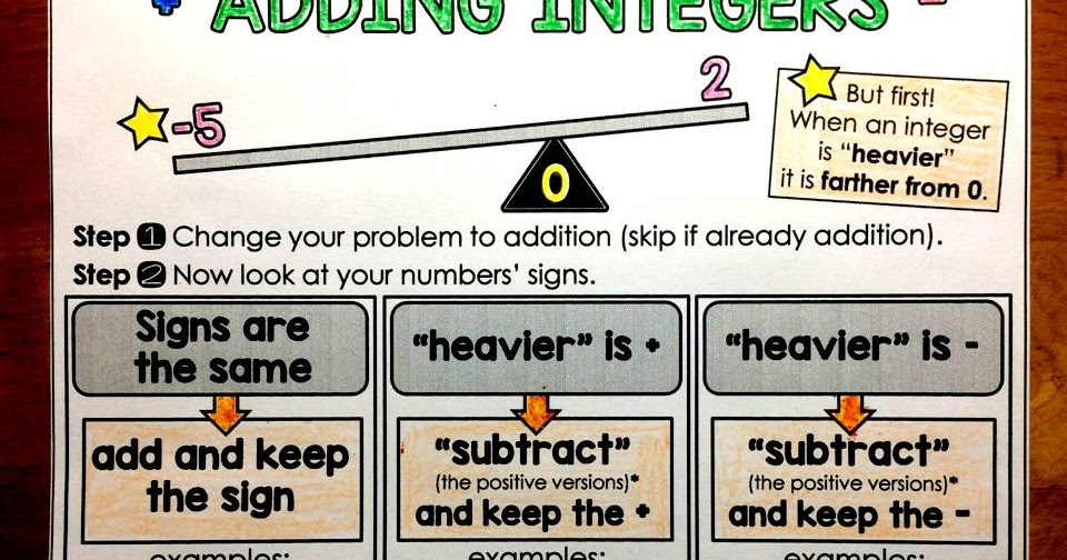 Scaffolded Math And Science: Integer Operations Graphic Organizer