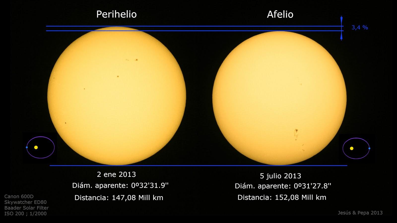 Tiempo de Estrellas: Perihelio y Afelio 2013