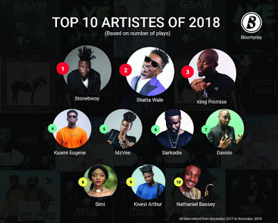 Boomplay Releases List Of Most Listened To Artistes On The Service; Stonebwoy Tops Followed By Shatta Wale, King Promise And Kuami Eugene
