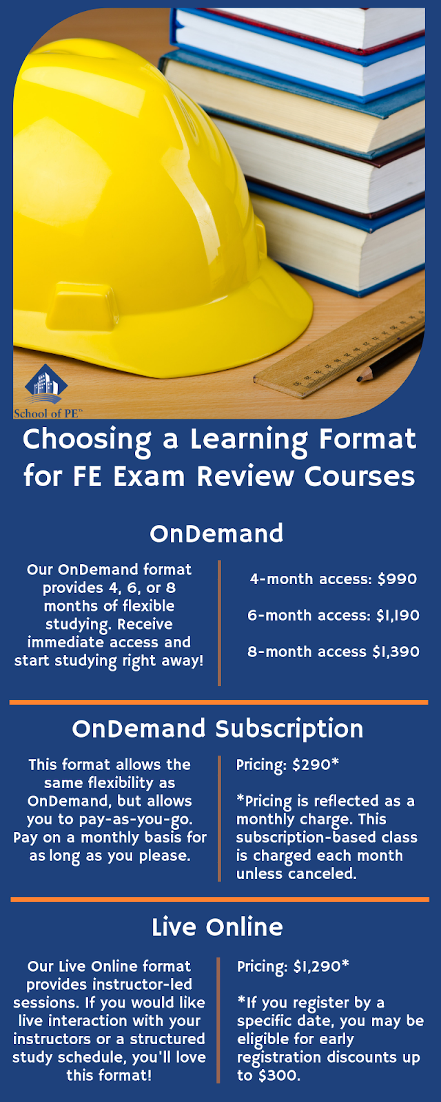 School of PE offers a variety of learning formats to prepare exam applicants for the FE Exam. Students may choose from OnDemand, OnDemand Subscriptions, and Live Online when signing up for an FE exam review course.