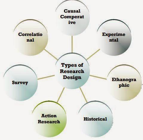 Contoh Rancangan Penelitian Biologi Sederhana