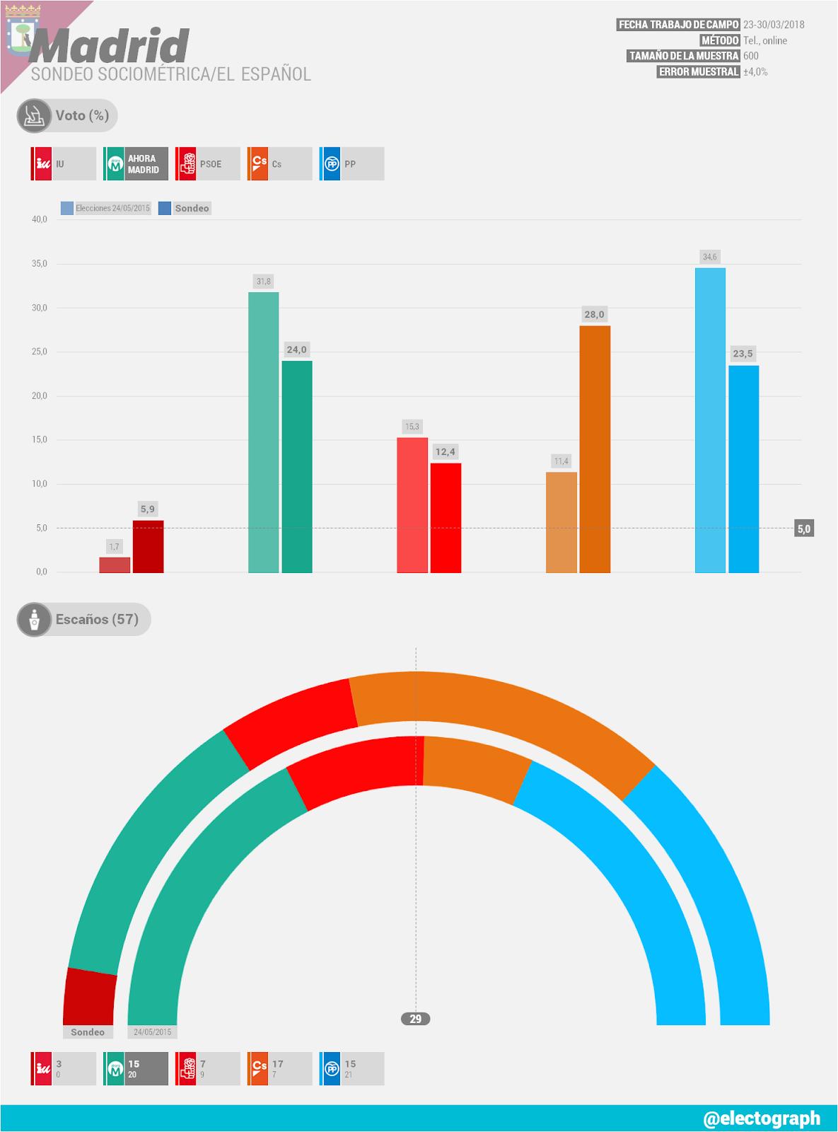 Gráfico de la encuesta para elecciones municipales en Madrid realizada por SocioMétrica para El Español en marzo de 2018