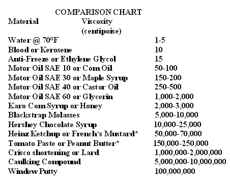 Figure viscosity comparisons of common materials also koch truths  what does wabasca heavy crude originally contain rh kochtruthsspot