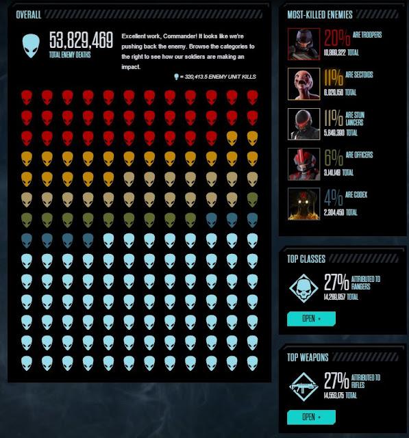 XCOM 2's Global Stats enemy kills