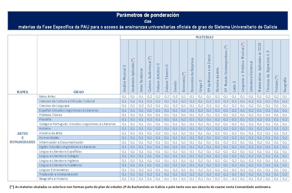http://ciug.cesga.es/PDF/parametrospond2014.pdf