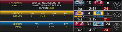 Scoreboard Mod for NBA 2K13