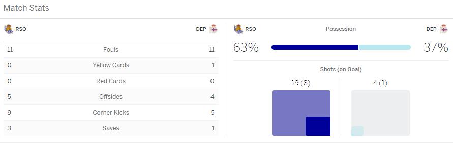 แทงบอล ไฮไลท์ เหตุการณ์การแข่งขัน เรอัล โซเซียดัด vs เดปอร์ตีโบ ลา โกรูญา
