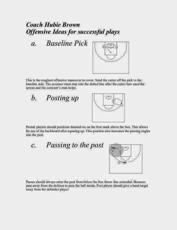 Coach Hubie Brown / Offensive Ideas for successful plays