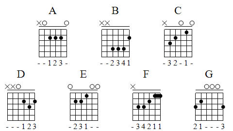 Guitar Chords: Guitar Major Chord Charts