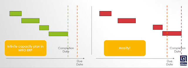 Finite Capacity Planning and Optimization