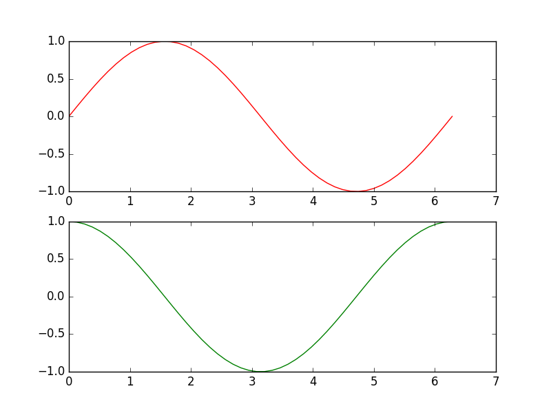 An Introduction to Scientific Python - Matplotlib - Data